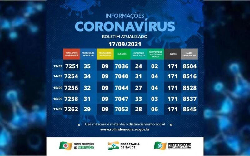 Rolim de Moura encerra semana com 38 casos ativos de covid-19; Veja o boletim desta sexta-feira (17)