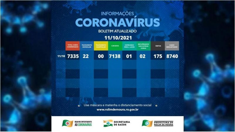 Boletim com dados da covid-19 em Rolim de Moura desta segunda-feira (11)