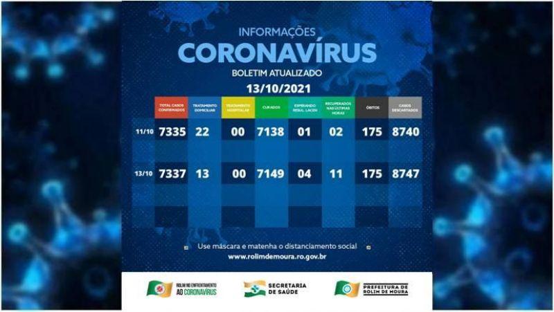 Boletim com dados da covid-19 em Rolim de Moura desta quarta-feira (13)
