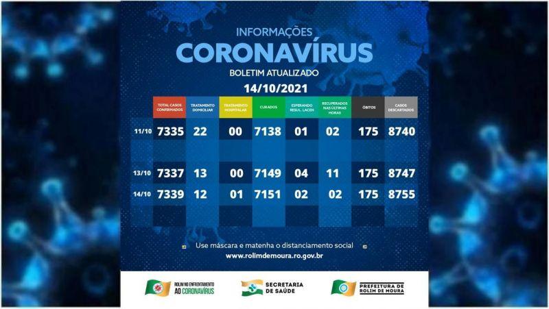 Boletim com dados da covid-19 em Rolim de Moura desta quinta-feira (14)