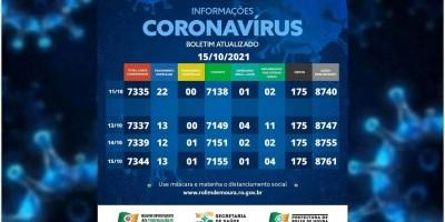 Boletim com dados da covid-19 em Rolim de Moura desta sexta-feira (15)