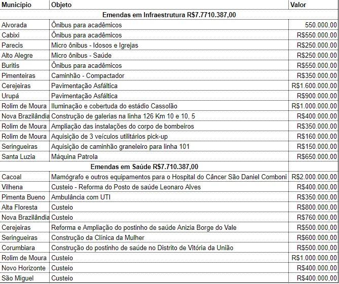 Deputada Jaqueline Cassol faz compromisso em priorizar mais de 15 milhões de emendas do senador Ivo Cassol