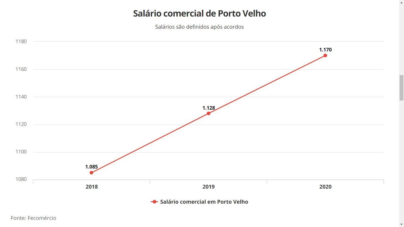 Segundo Fecomercio, piso salarial do comércio em Rondônia será de R$ 1.170
