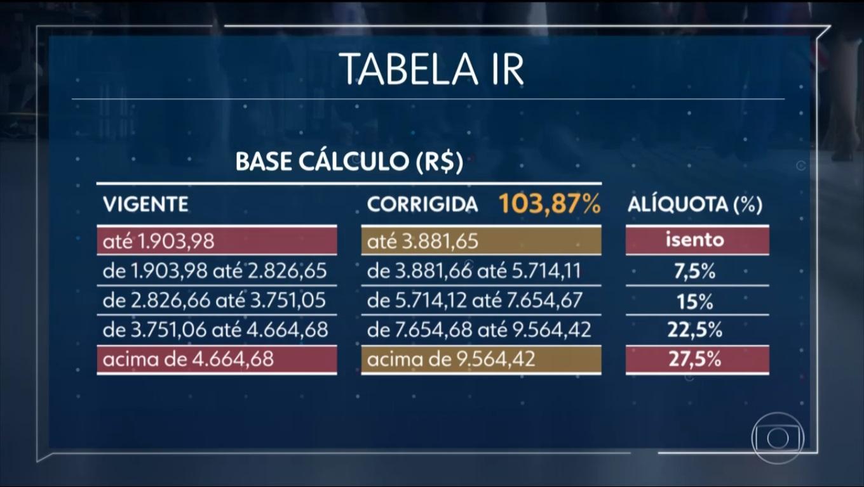 Governo não atualiza tabela e você pode pagar mais imposto este ano