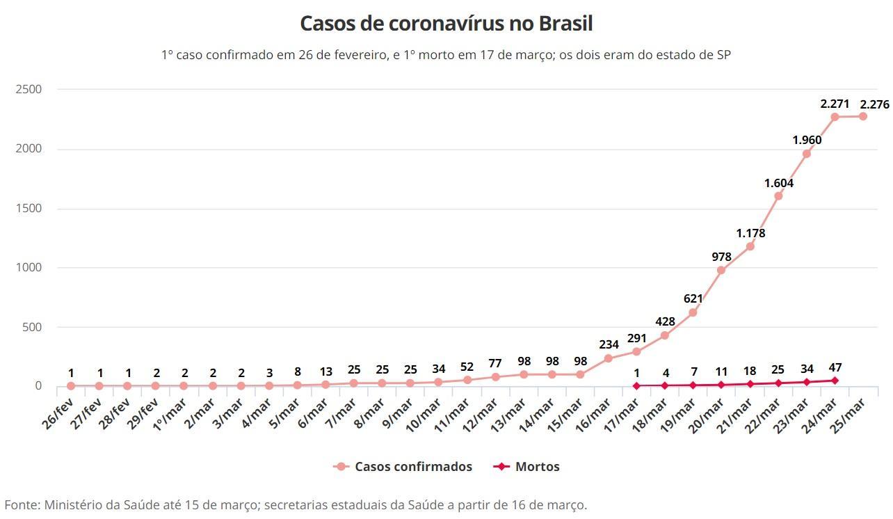 Porto Alegre e Amazonas registram primeira morte de coronavírus.