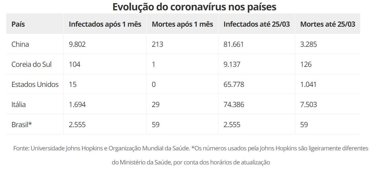 1 mês de coronavírus no Brasil: compare a situação do país com China, Itália, EUA e Coreia do Sul