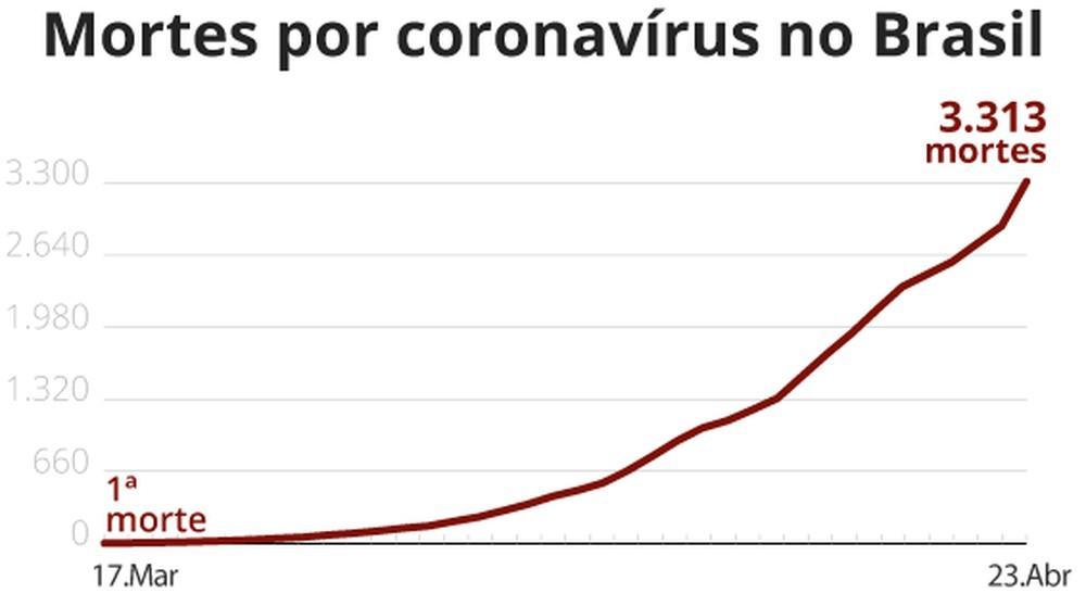 Brasil registra 407 mortes em 24 horas e número passa dos 3,3 mil com quase 50 mil infectados pelo coronavírus