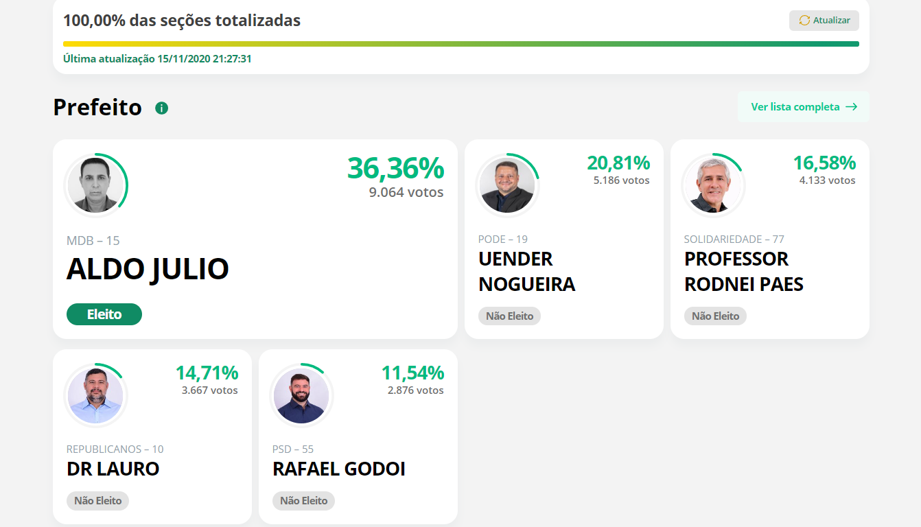 Aldo Julio é eleito novo prefeito de Rolim de Moura