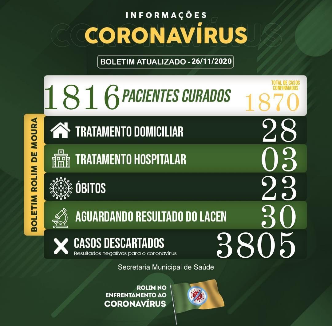 Boletim sobre o coronavírus em Rolim de Moura desta quarta-feira (25)