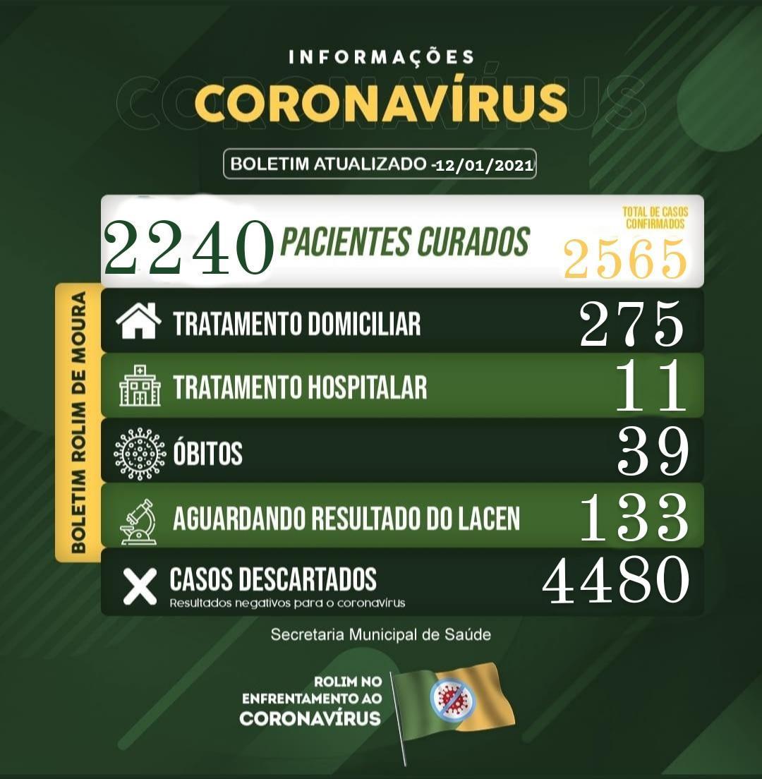 Boletim sobre o coronavírus em Rolim de Moura desta terça-feira (12)