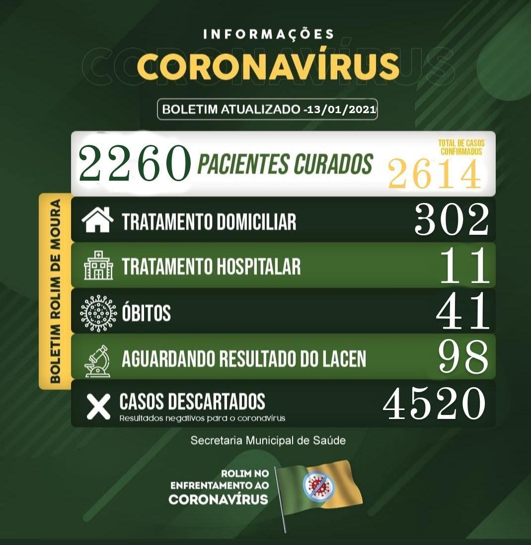 Boletim sobre o coronavírua em Rolim de Moura desta quarta-feira (13)