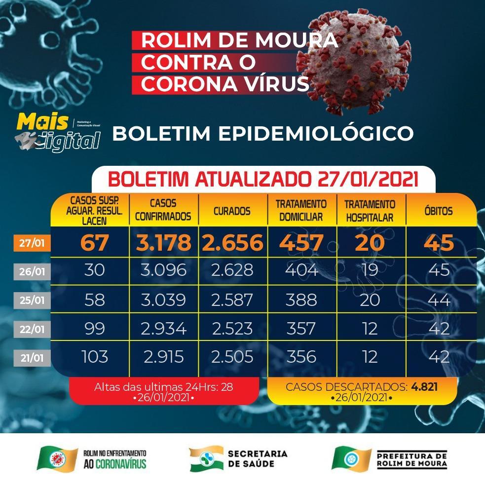Boletim sobre o coronavírua em Rolim de Moura desta quarta-feira (27)