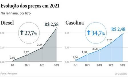 Bolsonaro assina decreto obrigando postos a informarem, em local visível, composição do preço dos combustíveis