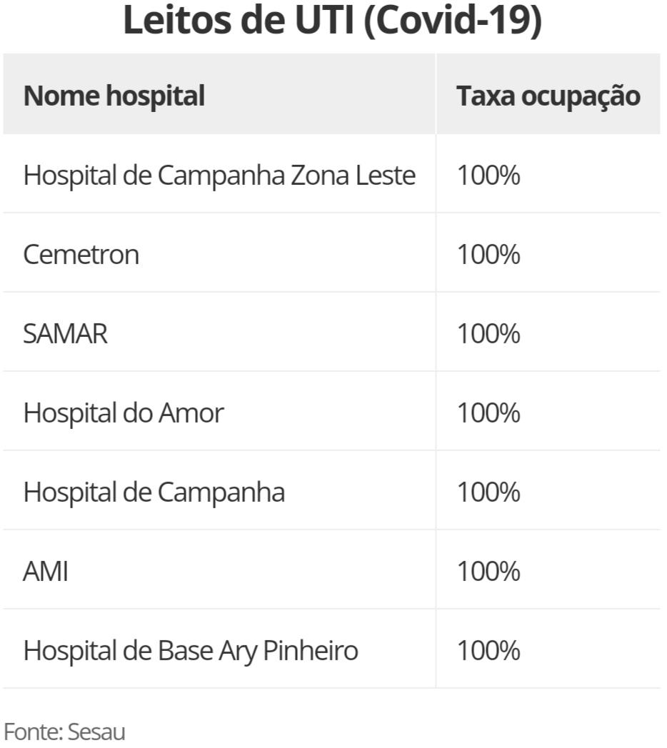 Governo de RO diz que todos os 322 leitos de UTIs estão lotados; 102 pacientes estão na fila de espera
