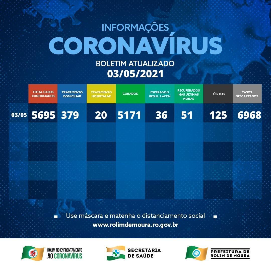Boletim com dados sobre o coronavírus em Rolim de Moura desta segunda-feira (03)