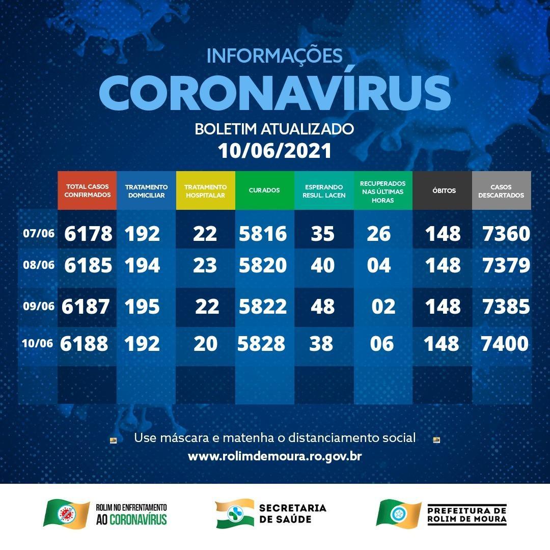 Boletim sobre o coronavírus em Rolim de Moura de quinta-feira (10)