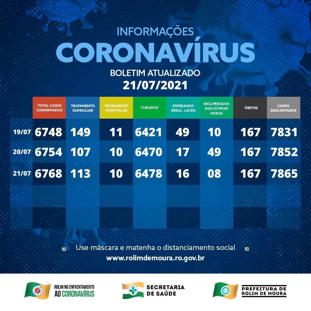 Boletim com dados sobre o coronavírus em Rolim de Moura desta quarta-feira (21)