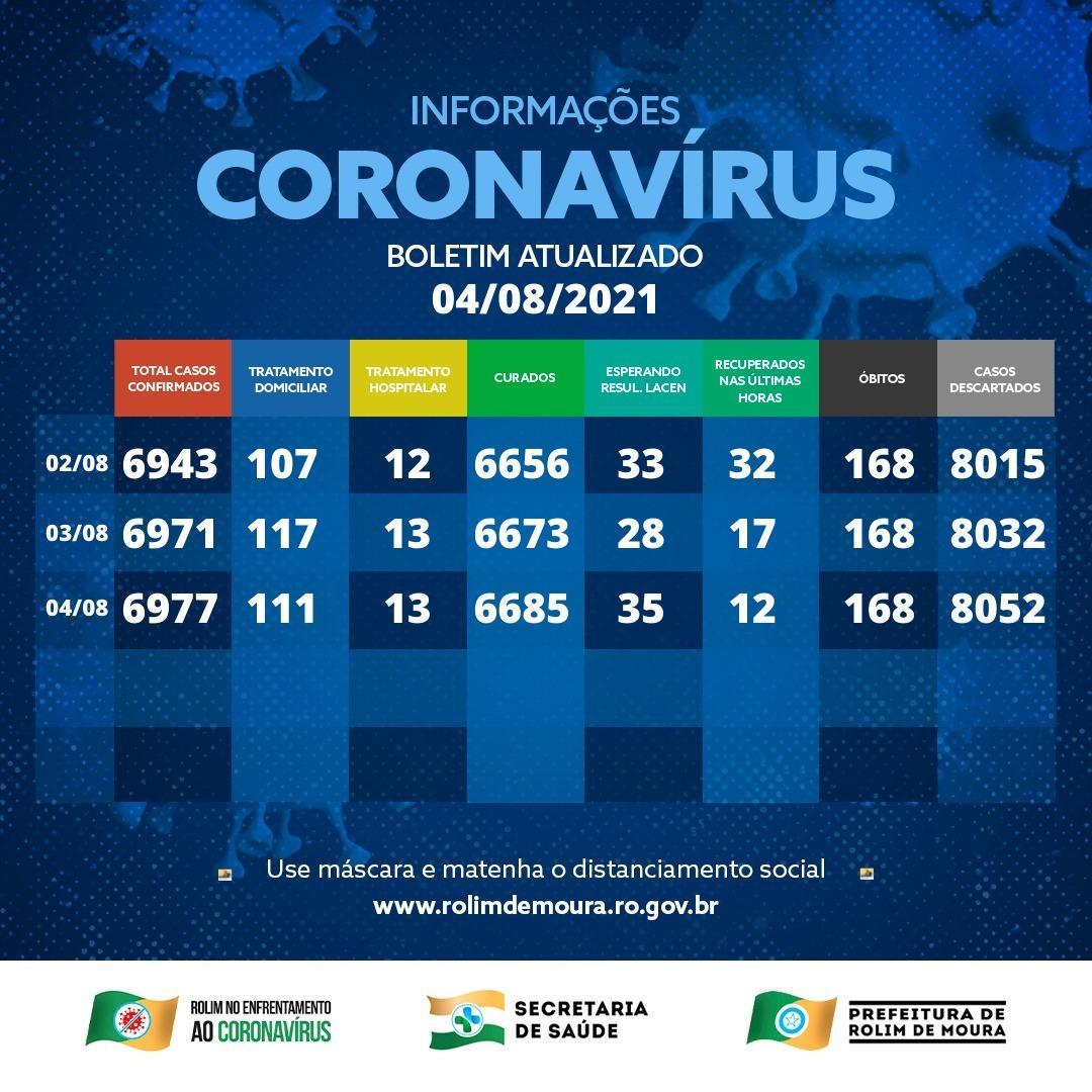 Boletim com dados sobre o coronavírus em Rolim de Moura desta quarta-feira (04)