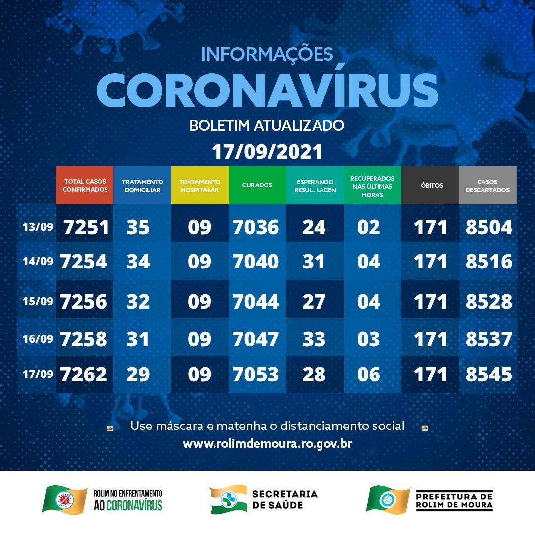 Boletim com dados da covid-19 em Rolim de Moura desta sexta-feira (17)
