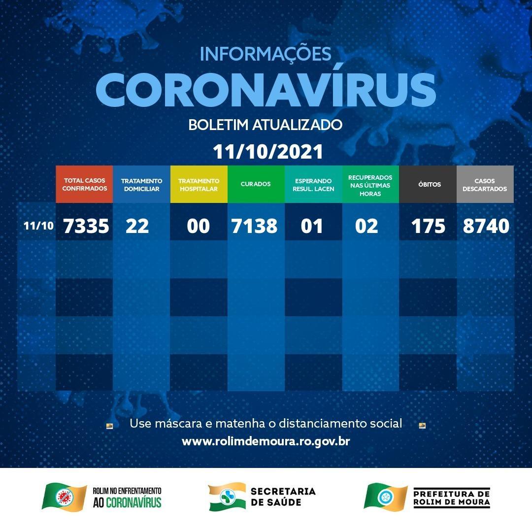 Boletim com dados da covid-19 em Rolim de Moura desta sexta-feira (08)